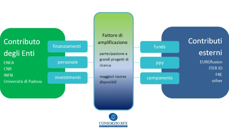 Il Consorzio RFX è un amplificatore dei finanziamenti per la ricerca sulla fusione a Padova